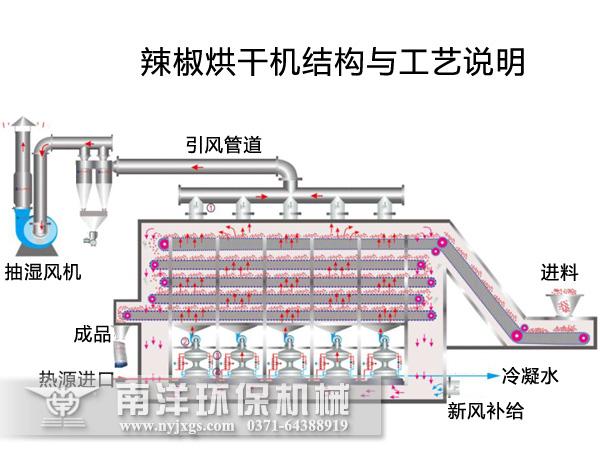 辣椒烘干机结构原理图