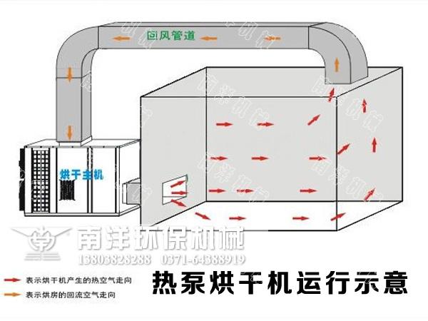 主要有翅片式蒸发器(外机),压缩机,翅片冷凝器(内机)和膨胀阀四部分图片