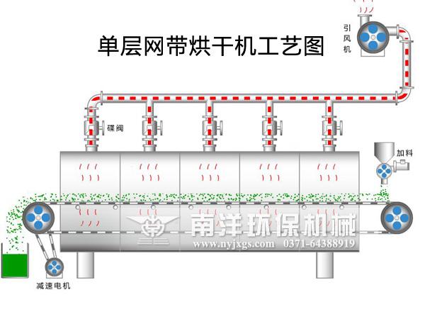 单层网带烘干机工艺图