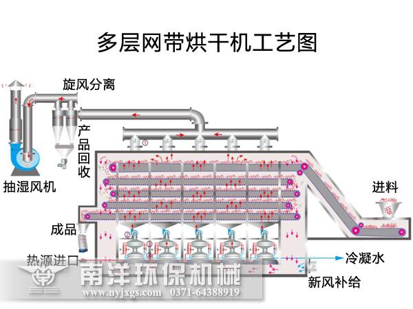 多层网带烘干机工艺图