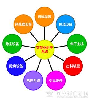 农畜烘干系统结构说明