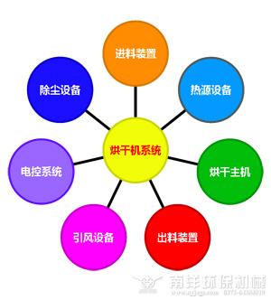 烘干机系统结构图
