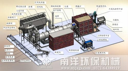 煤泥烘干机配置说明